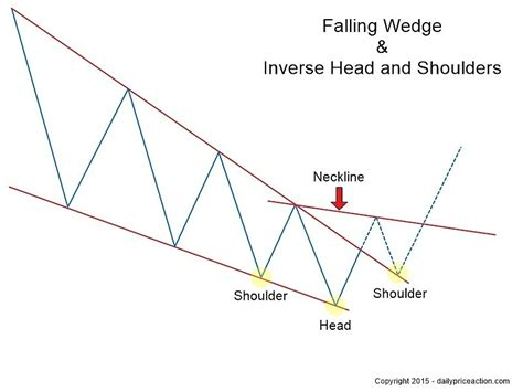 trading pattern wedge trading the rising falling wedge patterns for huge profits