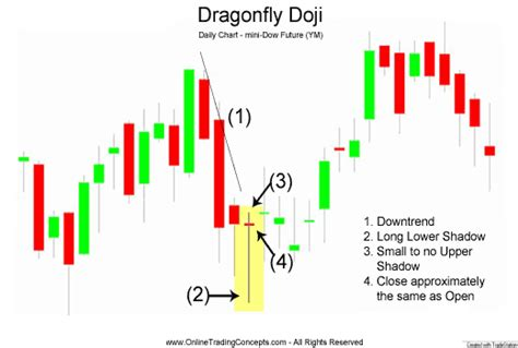 stock pattern doji candlestick patterns and candlestick aptterns