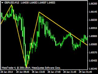 non pattern day trader non lag zigzag indicator brokerages day trading blog