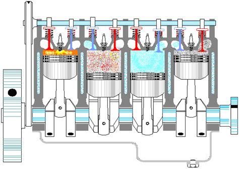 animated 4 stroke engine cycle 2 stroke cycle engine operation 2 free engine image for