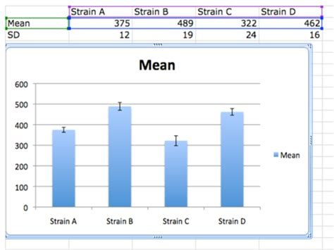 excel layout error bars bisc 111 113 statistics and graphing openwetware