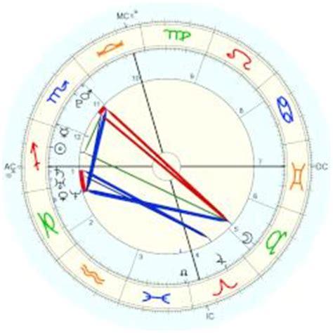 astrology sally field date of birth 19461106 sam greisman horoscope for birth date 2 december 1987
