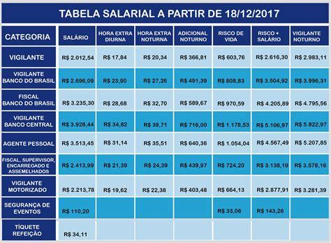valor lquido do salrio de vigilante no rio de janeiro tabela salarial 2017 sindesv df sindicato dos