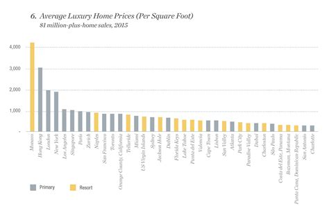 average cost of a new house the price of luxury a global comparison of square foot prices