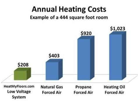 Is Electric Radiant Floor Heat Efficient by Energy Efficient Heating Systems Heatmyfloors