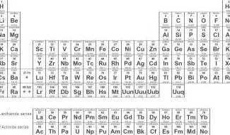 List Of Periodic Table Elements List Of Elements In Periodic Table