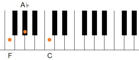 Minor Keyboard Chords G Sharp Minor Chord Piano