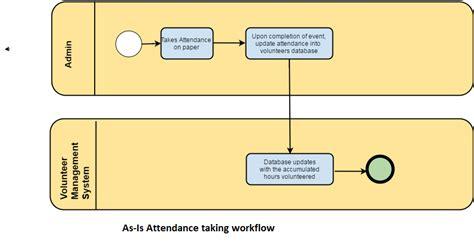 jbpm exle workflow workflow diagram wiki proposed unified flowchart