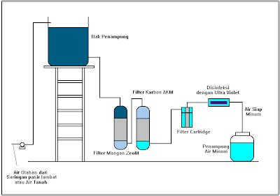 membuat filter air cepat hr water filter cara membuat filter air sendiri