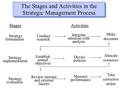 General Management Mba Meaning by Trend Definition Of Trend Dictionary Autos Post