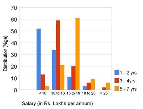 Average Salary Mba 10 Years Experience In India by What Salary Do Mba S From Premier Business Schools In