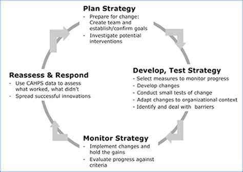section  ways  approach  quality improvement process page    agency