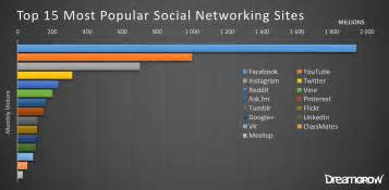 what is popular in 2017 top 15 most popular social networking and apps june