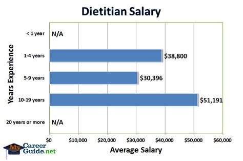 The Average Salary Of An Mis Major With An Mba by Image Gallery Nutritionist Salary