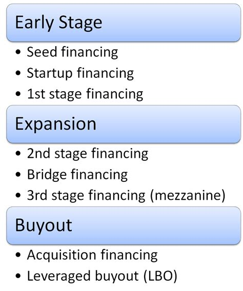 Getting Into Venture Capital After Mba by The Venture Captain Venture Capital Firms Part Ii