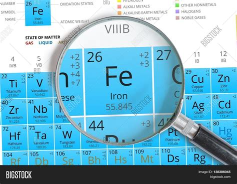 fe element periodic table element symbols in the periodic