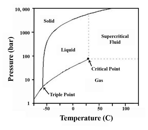 co2 phase diagram carbon monoxide phase diagram images