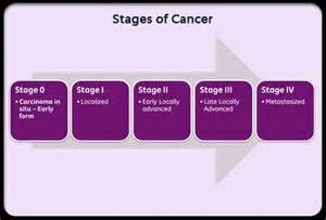 The survival rates of the five stages of cancer