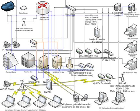network diagram shapes netgear visio shapes free obstbaubedarf de