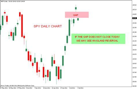 chart pattern island reversal stock market chart analysis spy may give an island