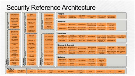 reference architecture template ent305 develop an enterprise wide cloud adoption