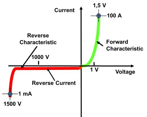 diode current is does the saturation current flow in the direction of the conventional current in