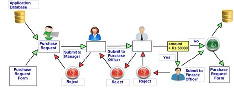 purchase workflow purchase workflow 28 images purchase workflow 28
