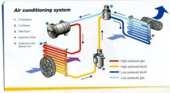 How Do Electric Car Air Conditioners Work Tisbury Motors Air Conditioning