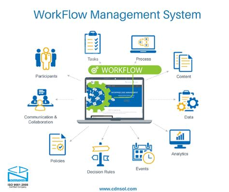 content management workflow how to streamline your workflow management system