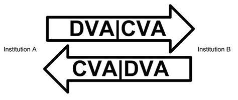 Credit Value Adjustment Formula Credit Valuation Adjustment