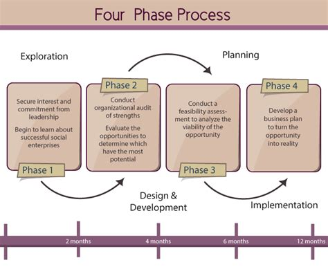 process study template nonprofit consulting social impact measurement social