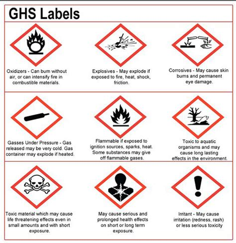 5 1 Introduction School Of Chemistry The University Of Sydney Osha Ghs Label Template