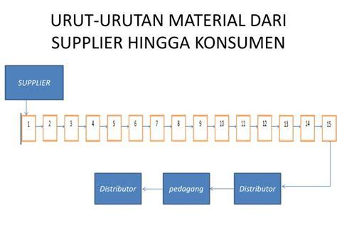 urut urutan ppt material handling pada pt tahu jaya terhadap