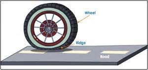 Car Tire Kinetic Friction Of Friction And Laws Of Motion Tutorvista