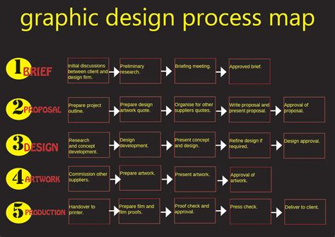 process of graphic design layout and style kate loves design prepress 3 graphic design process map