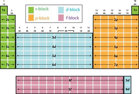 printable periodic table with orbital blocks hollyaschemblog electron configuration
