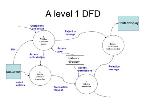 cara membuat dfd online dfd diagram for bank management diagram dfd level 1 image collections how to guide and