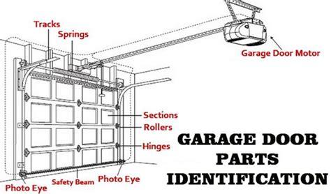 How Do You Fix A Garage Door Diy Garage Door Repair Garage Door Parts Identification Diagram To Help You Fix Problems