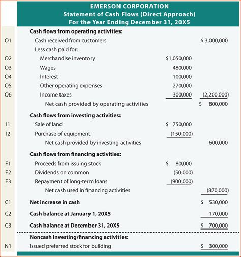 format of cash flow statement cash flow statement exle sop exle
