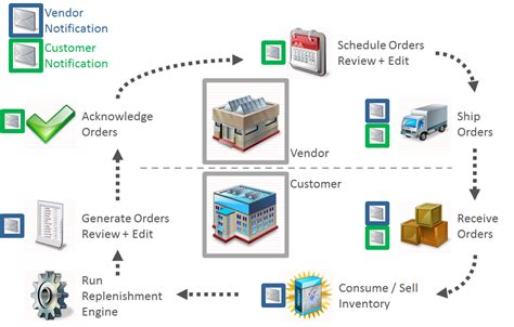 inventory workflow diagram vendor managed inventory backup
