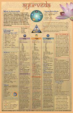 ayurvedic herb chart ayurveda pinterest charts glasses and pictures 1000 images about vedic science ayurveda on pinterest