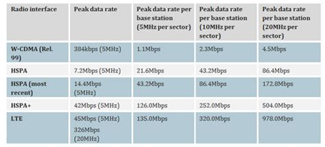 mobile data rates 3g operators will need to swiftly upgrade backhaul