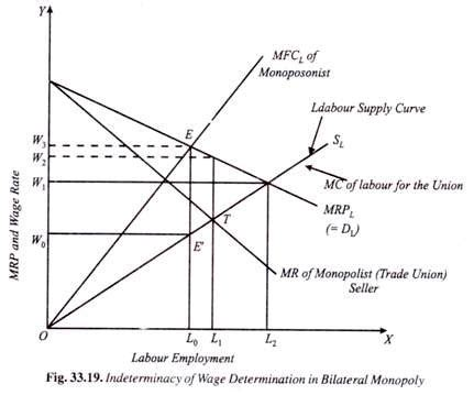 bilateral monopoly diagram wage determination of labour bilateral monopoly