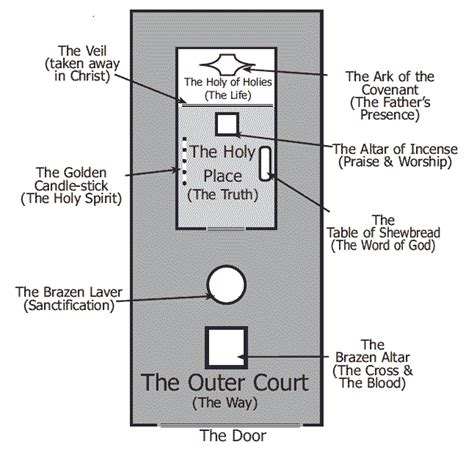 Layout Man Meaning | tabernacle introduction and overview truths from the