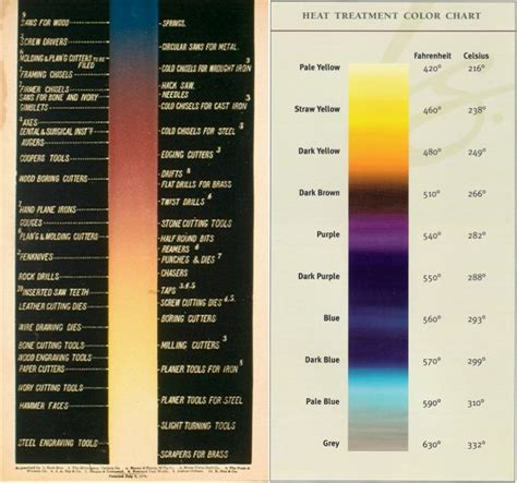 color temp chart harden and tempering axe heads do it yourself