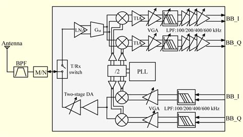 rf design journal a 900 mhz zero if rf transceiver for ieee 802 15 4g sun