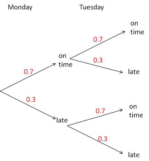 probability determining probabilities using tree diagrams probability tree diagrams 1 worksheet edplace