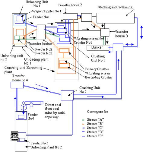 typical layout of thermal power plant in pdf schematic diagram thermal power plant pdf circuit and