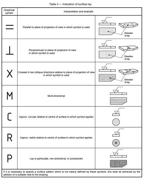 pattern lay definition machining surface finish symbols