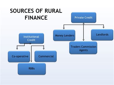 Formal Source Of Rural Credit Rural Banking